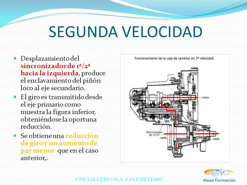 CFO TALLERES M.A. SAN EMETERIO SEGUNDA VELOCIDAD Desplazamiento del sincronizador de 1ª/2ª hacia la izquierda, produce el enclavamiento del piñón loco