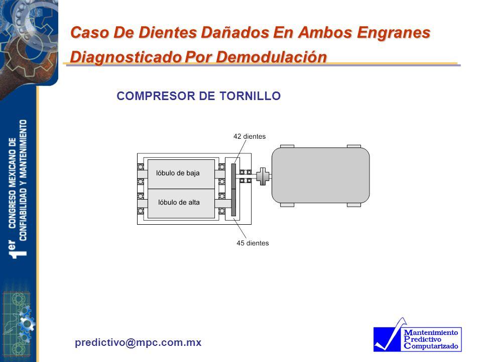 predictivo@mpc.com.mx COMPRESOR DE TORNILLO Caso De Dientes Dañados En Ambos Engranes Diagnosticado Por Demodulación