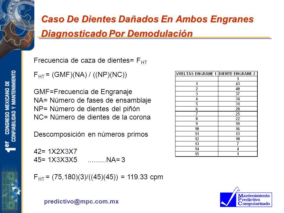 predictivo@mpc.com.mx Frecuencia de caza de dientes= F HT F HT = (GMF)(NA) / ((NP)(NC)) GMF=Frecuencia de Engranaje NA= Número de fases de ensamblaje