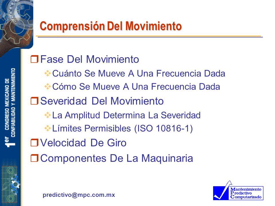 predictivo@mpc.com.mx Comprensión Del Movimiento rFase Del Movimiento Cuánto Se Mueve A Una Frecuencia Dada Cómo Se Mueve A Una Frecuencia Dada rSever