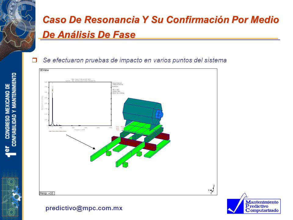 predictivo@mpc.com.mx Caso De Resonancia Y Su Confirmación Por Medio De Análisis De Fase r Se efectuaron pruebas de impacto en varios puntos del siste