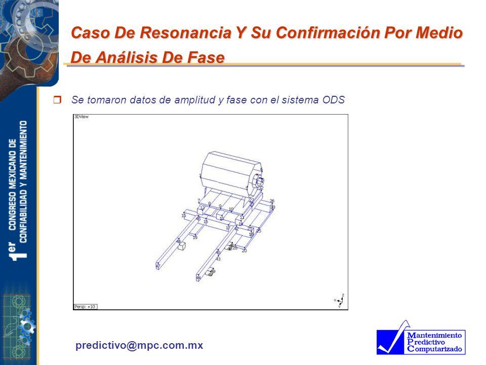 predictivo@mpc.com.mx Caso De Resonancia Y Su Confirmación Por Medio De Análisis De Fase r Se tomaron datos de amplitud y fase con el sistema ODS