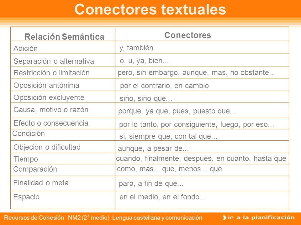 Recursos de Cohesión NM2 (2° medio) Lengua castellana y comunicación Cohesión: los conectores En esta oportunidad aprenderemos el uso de tres tipos de