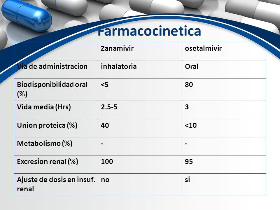 Farmacocinetica Zanamivirosetalmivir Via de administracioninhalatoriaOral Biodisponibilidad oral (%) <580 Vida media (Hrs)2.5-53 Union proteica (%)40<