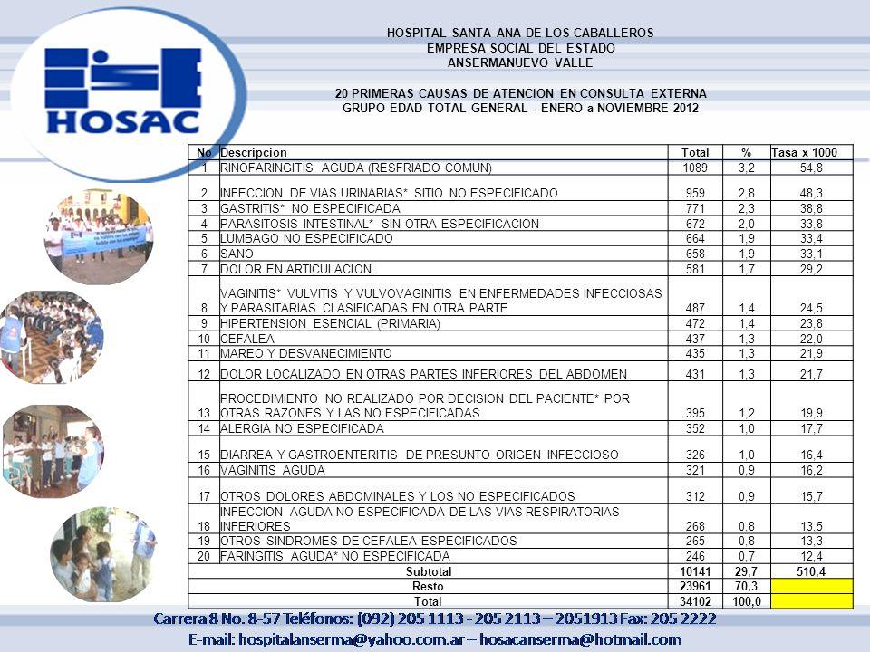 HOSPITAL SANTA ANA DE LOS CABALLEROS EMPRESA SOCIAL DEL ESTADO ANSERMANUEVO VALLE 20 PRIMERAS CAUSAS DE ATENCION EN CONSULTA EXTERNA GRUPO EDAD TOTAL