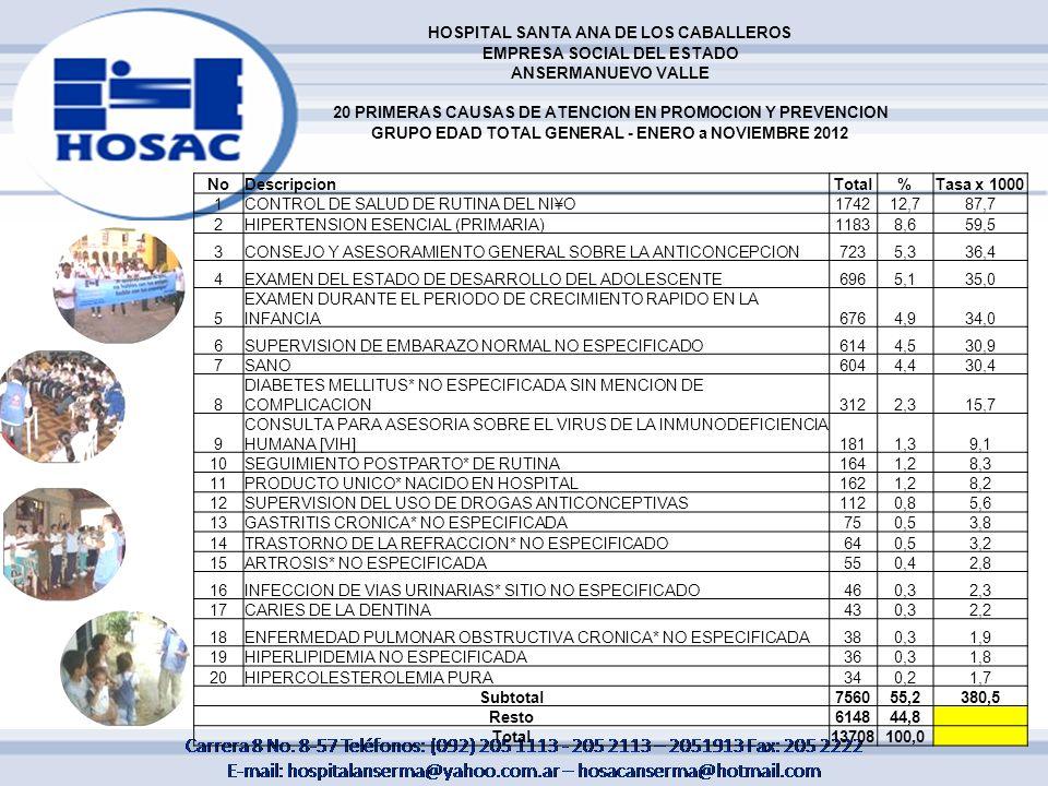 HOSPITAL SANTA ANA DE LOS CABALLEROS EMPRESA SOCIAL DEL ESTADO ANSERMANUEVO VALLE 20 PRIMERAS CAUSAS DE ATENCION EN PROMOCION Y PREVENCION GRUPO EDAD