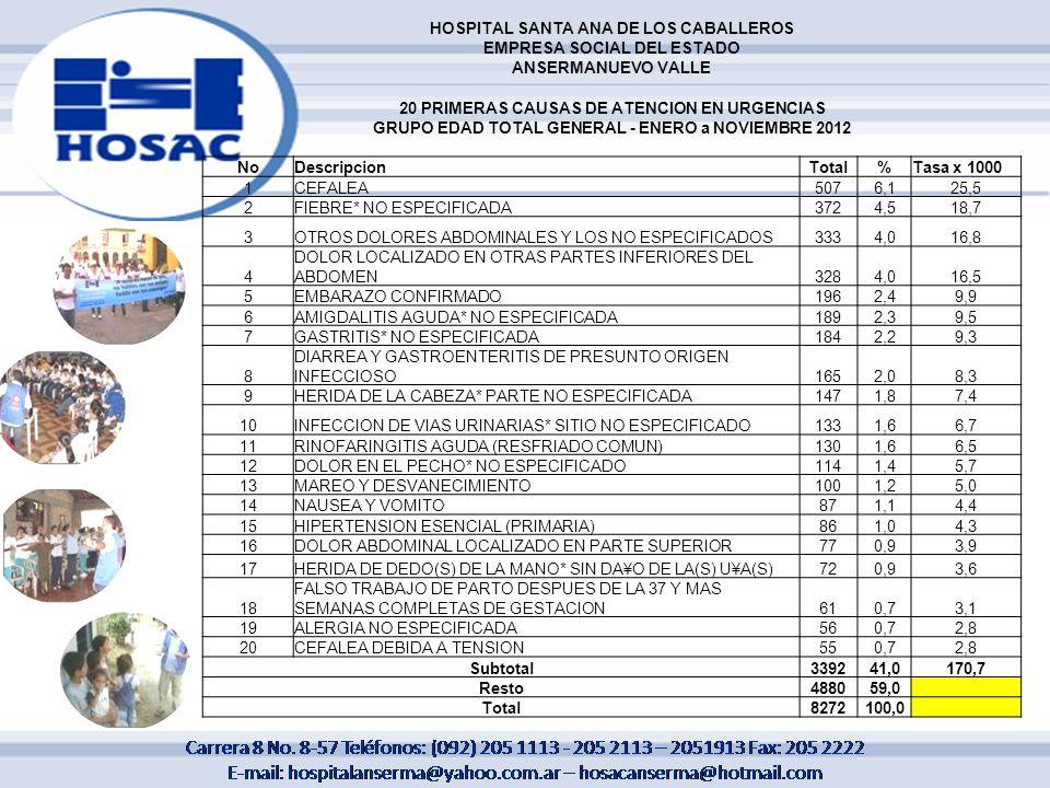 HOSPITAL SANTA ANA DE LOS CABALLEROS EMPRESA SOCIAL DEL ESTADO ANSERMANUEVO VALLE 20 PRIMERAS CAUSAS DE ATENCION EN URGENCIAS GRUPO EDAD TOTAL GENERAL