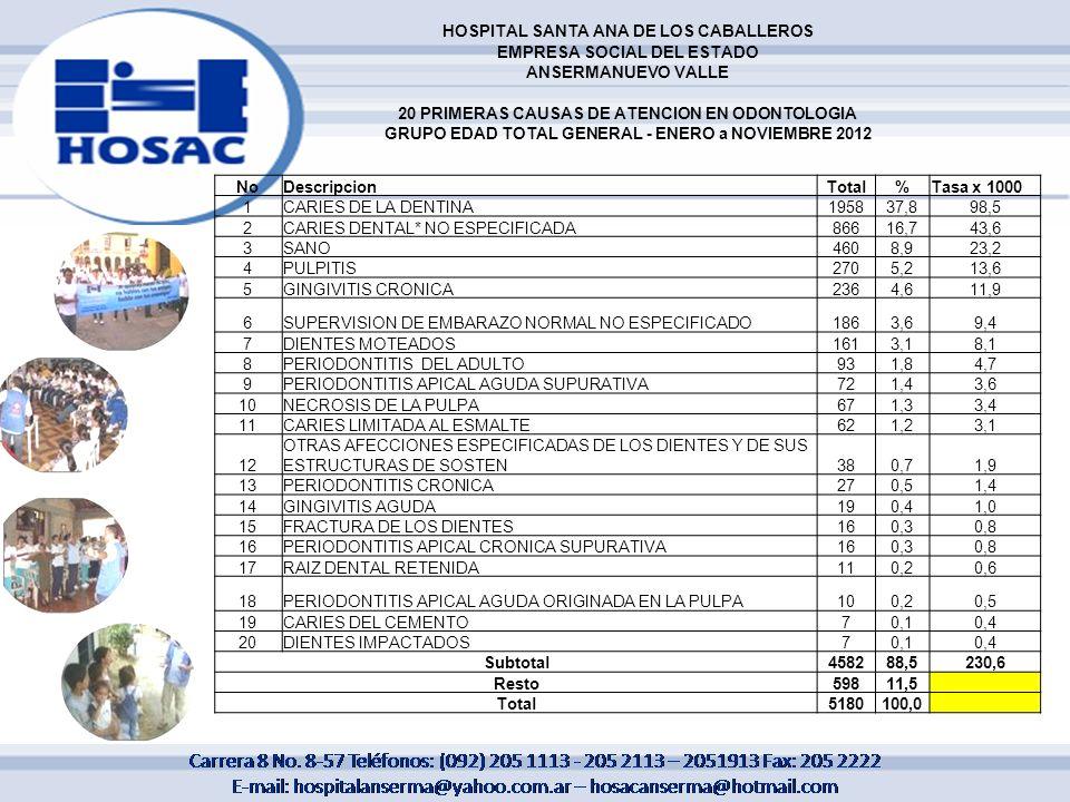HOSPITAL SANTA ANA DE LOS CABALLEROS EMPRESA SOCIAL DEL ESTADO ANSERMANUEVO VALLE 20 PRIMERAS CAUSAS DE ATENCION EN ODONTOLOGIA GRUPO EDAD TOTAL GENER
