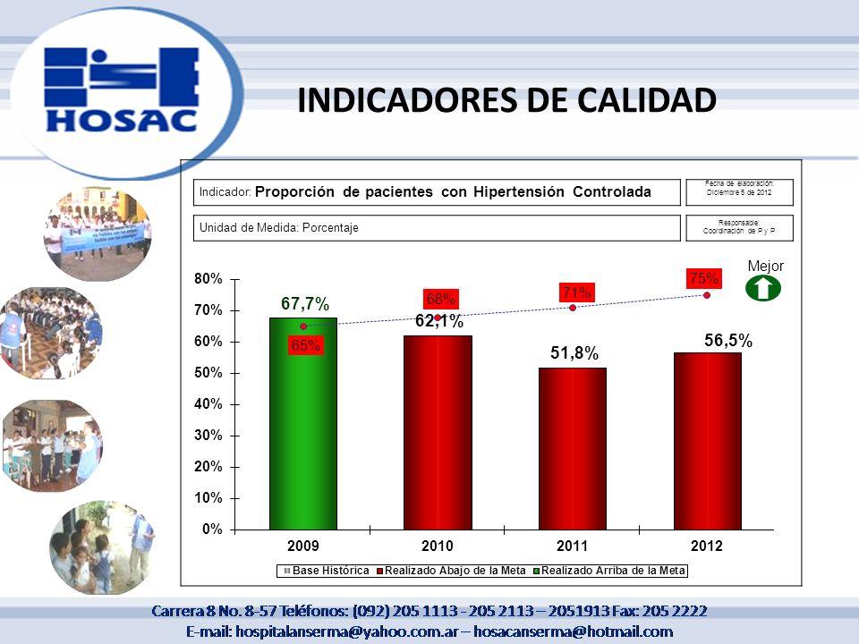 Indicador: Proporción de pacientes con Hipertensión Controlada Fecha de elaboración: Diciembre 5 de 2012 Unidad de Medida: Porcentaje Responsable: Coo