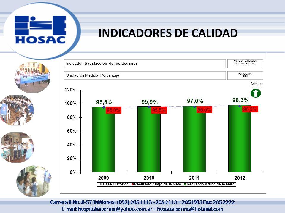 Indicador: Satisfacción de los Usuarios Fecha de elaboración: Diciembre 5 de 2012 Unidad de Medida: Porcentaje Responsable: SIAU INDICADORES DE CALIDA