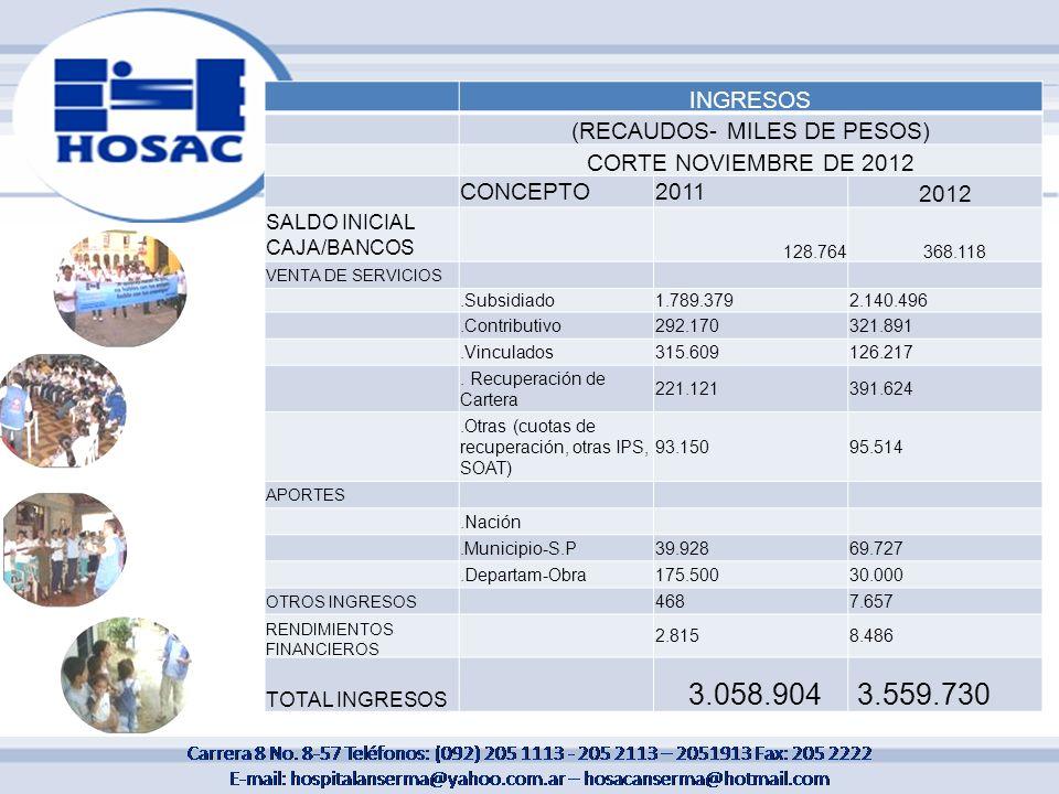 INGRESOS (RECAUDOS- MILES DE PESOS) CORTE NOVIEMBRE DE 2012 CONCEPTO2011 2012 SALDO INICIAL CAJA/BANCOS 128.764 368.118 VENTA DE SERVICIOS.Subsidiado1