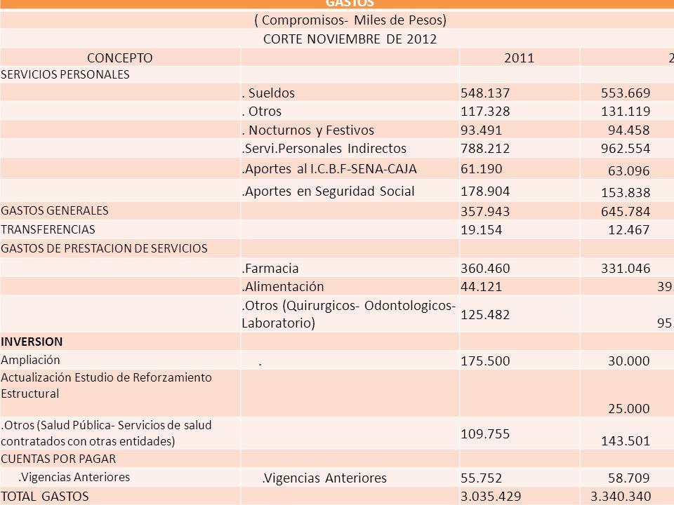 GASTOS ( Compromisos- Miles de Pesos) CORTE NOVIEMBRE DE 2012 CONCEPTO20112012 SERVICIOS PERSONALES. Sueldos548.137 553.669. Otros117.328 131.119. Noc
