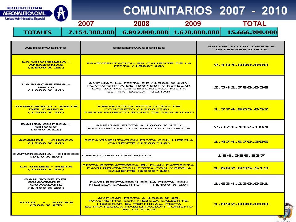COMUNITARIOS 2007 - 2010 2007 2008 2009 TOTAL