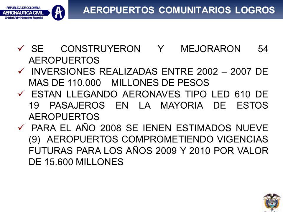 AEROPUERTOS COMUNITARIOS LOGROS SE CONSTRUYERON Y MEJORARON 54 AEROPUERTOS INVERSIONES REALIZADAS ENTRE 2002 – 2007 DE MAS DE 110.000 MILLONES DE PESO