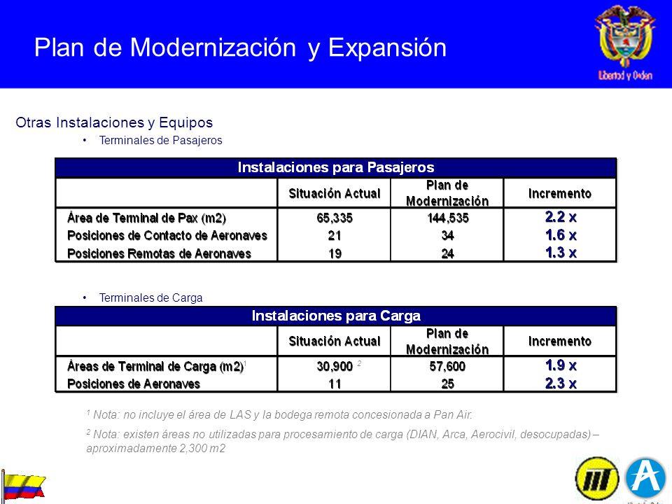 Plan de Modernización y Expansión Otras Instalaciones y Equipos Terminales de Pasajeros Terminales de Carga 1 Nota: no incluye el área de LAS y la bod
