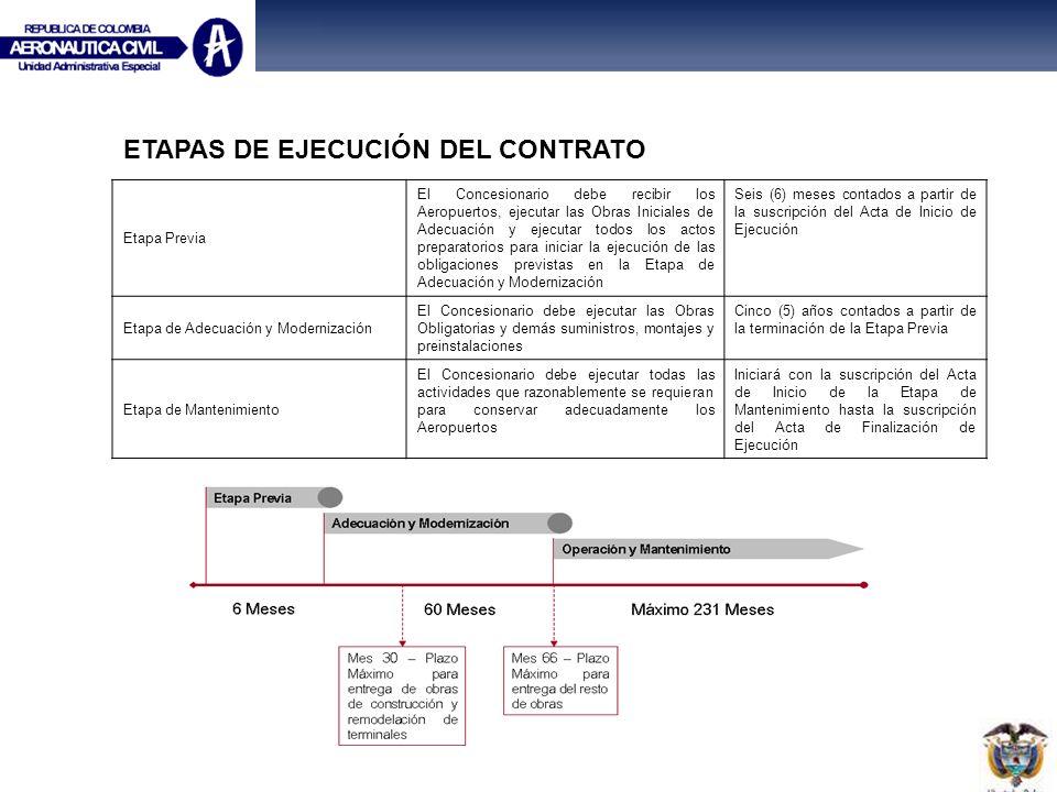 ETAPAS DE EJECUCIÓN DEL CONTRATO Etapa Previa El Concesionario debe recibir los Aeropuertos, ejecutar las Obras Iniciales de Adecuación y ejecutar tod