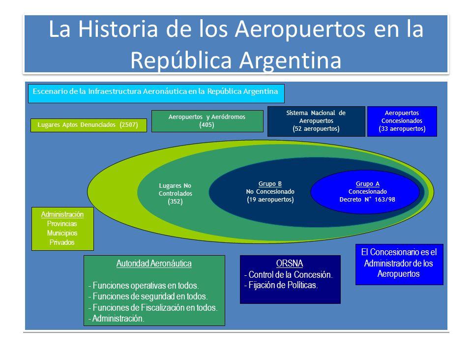 La Historia de los Aeropuertos en la República Argentina Lugares Aptos Denunciados (2507) Aeropuertos y Aeródromos (405) Administración Provincias Mun