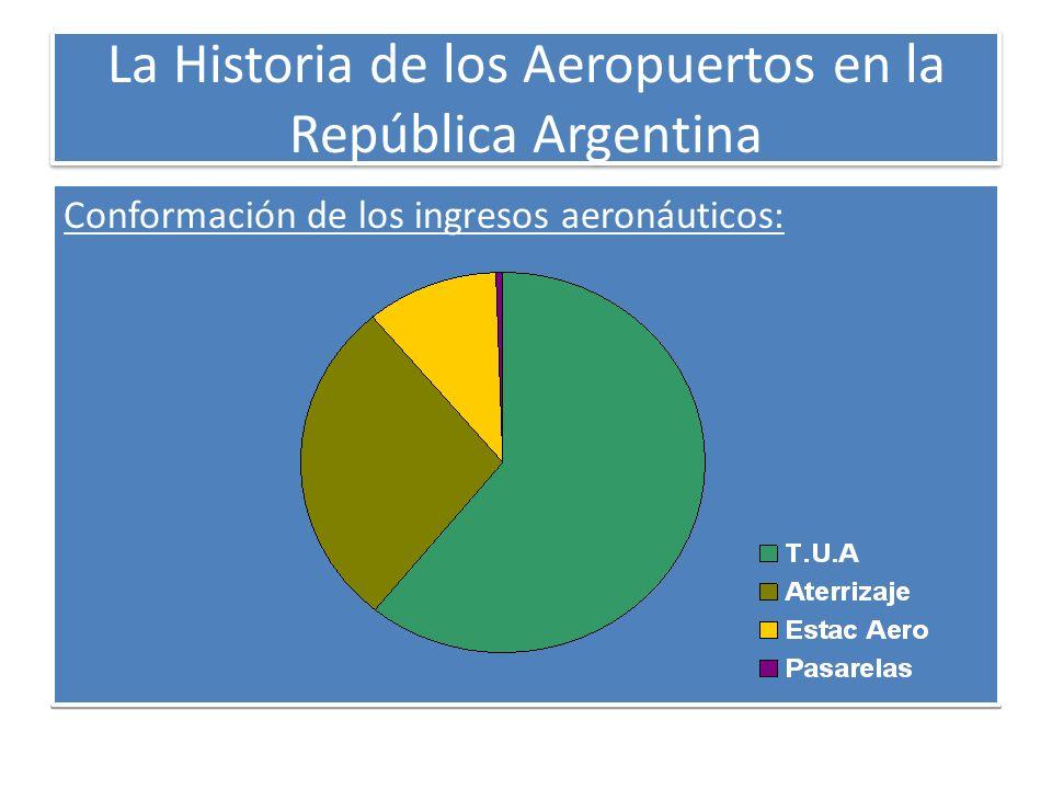 La Historia de los Aeropuertos en la República Argentina Conformación de los ingresos aeronáuticos: