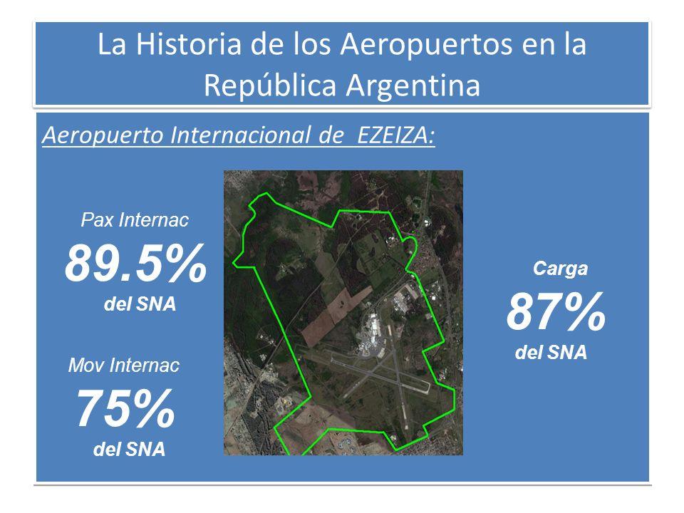 La Historia de los Aeropuertos en la República Argentina Aeropuerto Internacional de EZEIZA: Pax Internac 89.5% del SNA Mov Internac 75% del SNA Carga