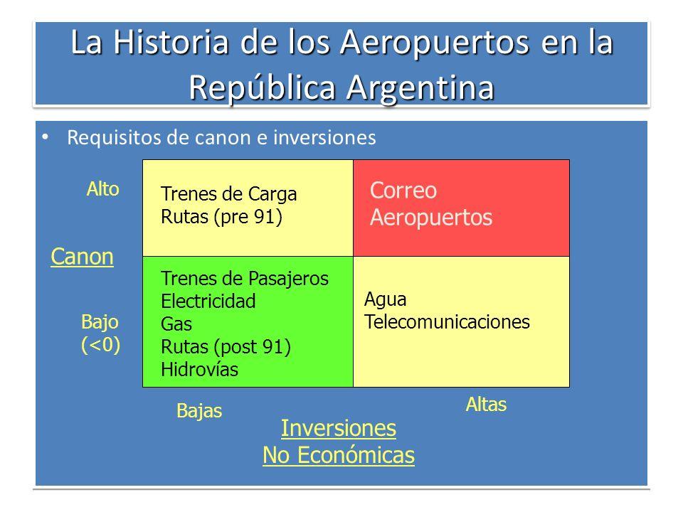 La Historia de los Aeropuertos en la República Argentina Requisitos de canon e inversiones Inversiones No Económicas Bajas Altas Bajo (<0) Alto Canon