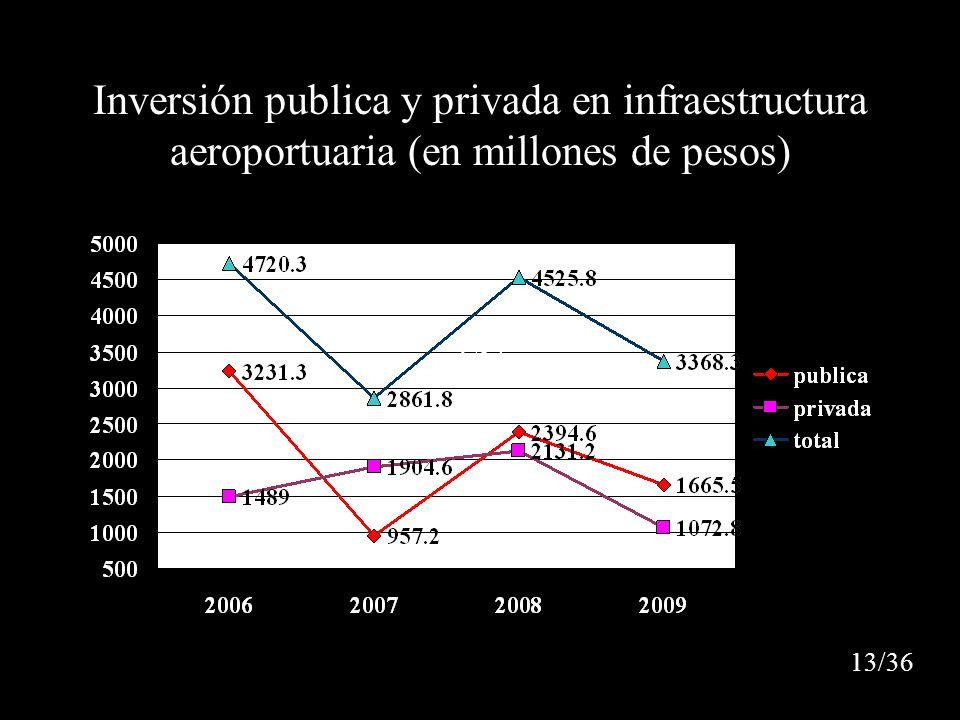 Inversión publica y privada en infraestructura aeroportuaria (en millones de pesos) 1/24 13/36