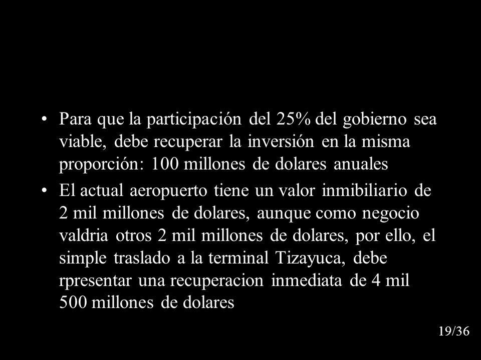 Para que la participación del 25% del gobierno sea viable, debe recuperar la inversión en la misma proporción: 100 millones de dolares anuales El actual aeropuerto tiene un valor inmibiliario de 2 mil millones de dolares, aunque como negocio valdria otros 2 mil millones de dolares, por ello, el simple traslado a la terminal Tizayuca, debe rpresentar una recuperacion inmediata de 4 mil 500 millones de dolares 19/36