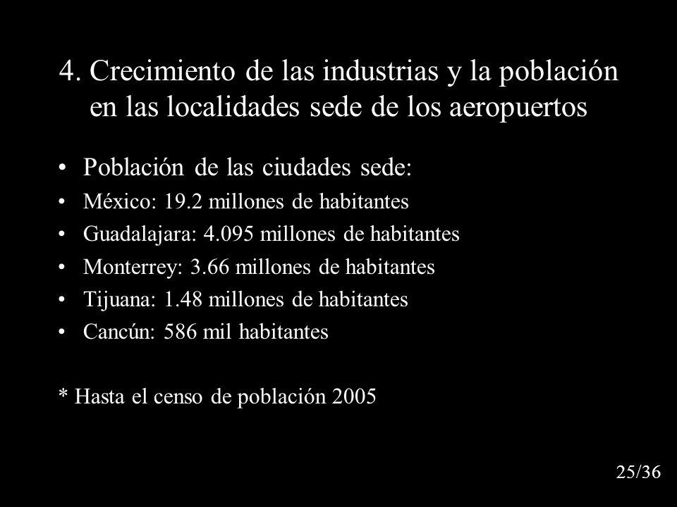 4. Crecimiento de las industrias y la población en las localidades sede de los aeropuertos Población de las ciudades sede: México: 19.2 millones de ha