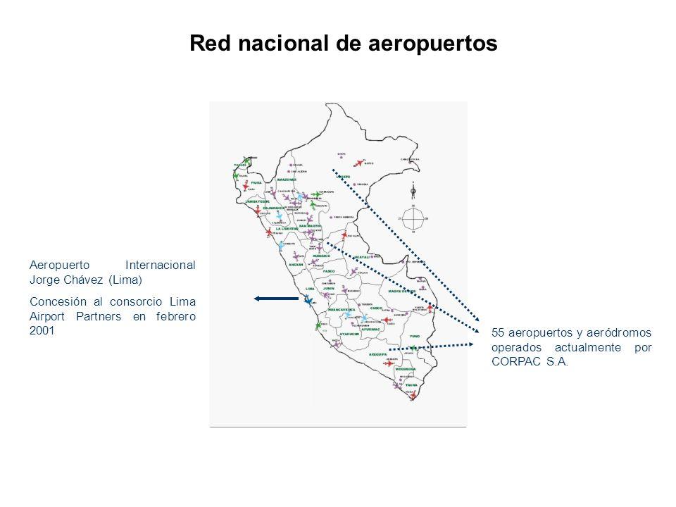 Pasajeros Distribución Distribución y evolución del movimiento general aeroportuario nacional * Fuente: CORPAC, 2002