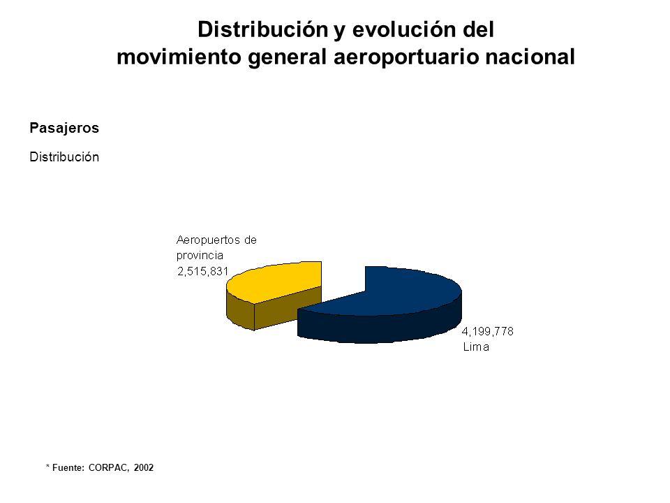 Distribución y evolución del movimiento general aeroportuario nacional Pasajeros Evolución * Fuente: CORPAC, 2002