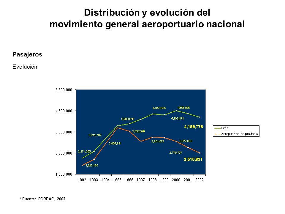 Carga (TM) Distribución y evolución del movimiento general aeroportuario nacional * Fuente: CORPAC, 2002 Distribución