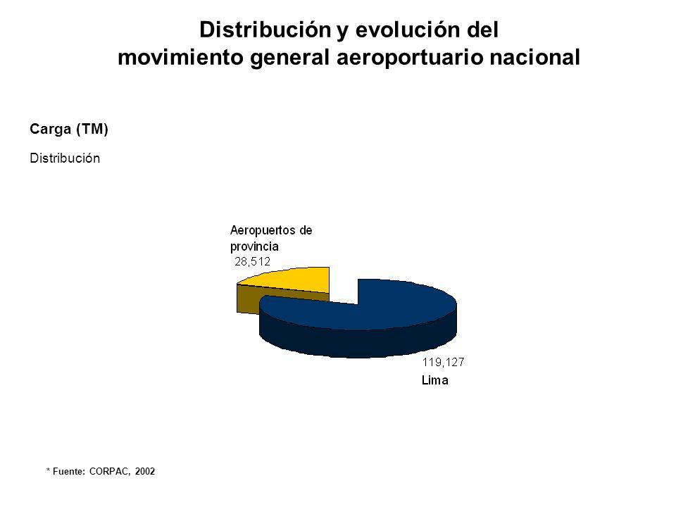Distribución y evolución del movimiento general aeroportuario nacional Carga (TM) Evolución * Fuente: CORPAC, 2002