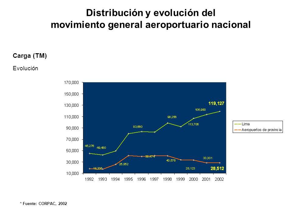 Operaciones Distribución Distribución y evolución del movimiento general aeroportuario nacional * Fuente: CORPAC, 2002