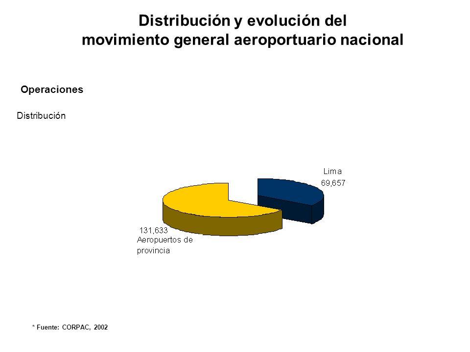 Distribución y evolución del movimiento general aeroportuario nacional Operaciones Evolución * Fuente: CORPAC, 2002