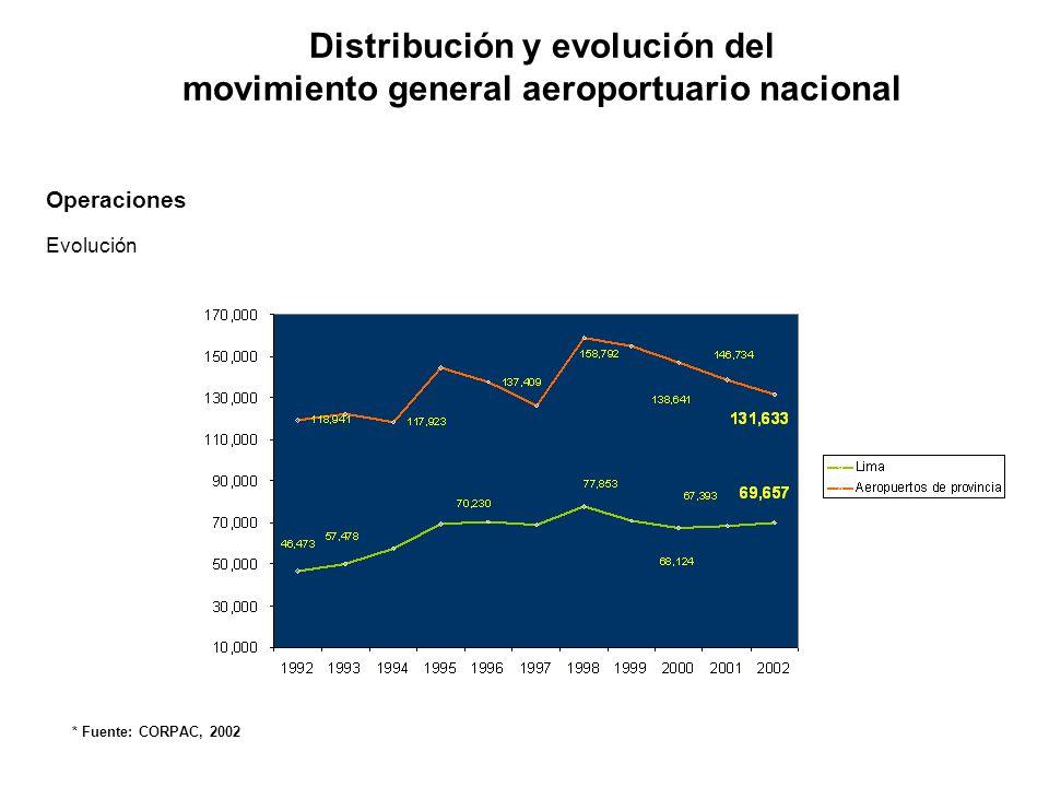 Distribución del Movimiento General Aeroportuario En el año 2002 el tráfico agregado de provincia (sin contar Lima) fue de 2.5 millones de pasajeros y 28,512 TM de carga Sólo 3 aeropuertos registraron un tráfico anual mayor a 250,000 pasajeros En términos de pasajeros los principales aeropuertos son Cusco, Arequipa e Iquitos en los cuales se concentra el 19% del tráfico total a nivel nacional y el 52% del tráfico de provincia En términos de carga el principal aeropuerto es el de Iquitos concentrando más del 10% del tráfico total a nivel nacional y 53% del tráfico de provincia Cifras Año 2002 * Fuente: CORPAC