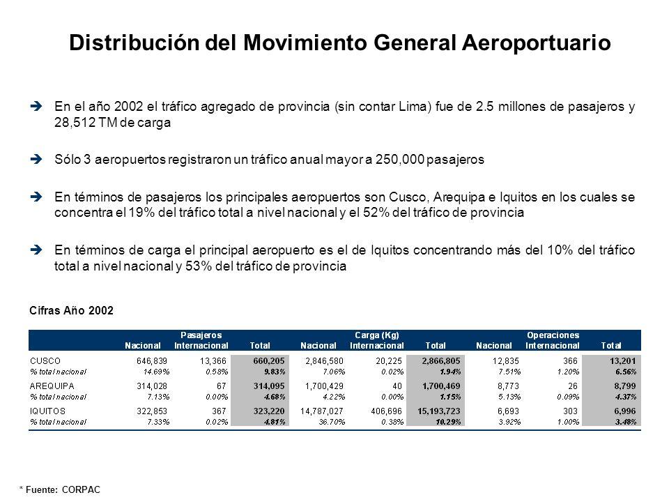Resultados financieros del negocio aeroportuario En el año 2002 la operación de los aeropuertos de provincia generó: US$ 8.11 millones de ingresos US$12.61 millones de gastos operativos directos US$ 4.27 millones de gastos corporativos US$ 8.77 millones de pérdida neta En el año 2001 sólo 3 aeropuertos (Iquitos, Arequipa y Cusco) registraron resultados operativos directos positivos
