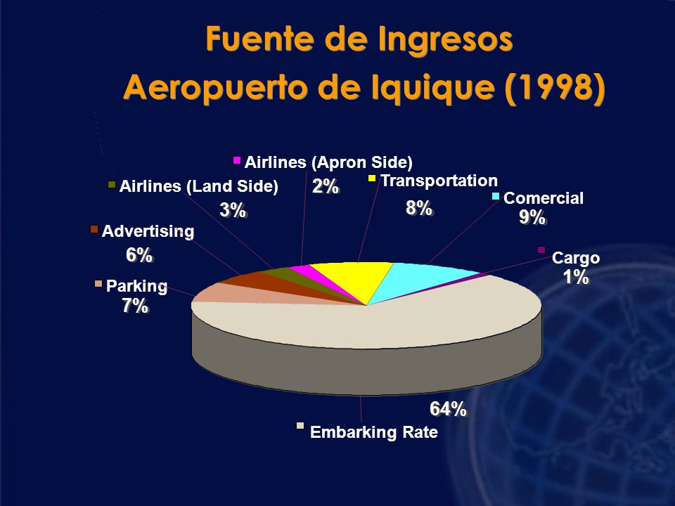 64% 6% 3% 2% 8% 9% 1% 7% Embarking Rate Parking Advertising Airlines (Land Side) Airlines (Apron Side) Transportation Comercial Cargo Fuente de Ingresos Aeropuerto de Iquique (1998) Fuente de Ingresos Aeropuerto de Iquique (1998)