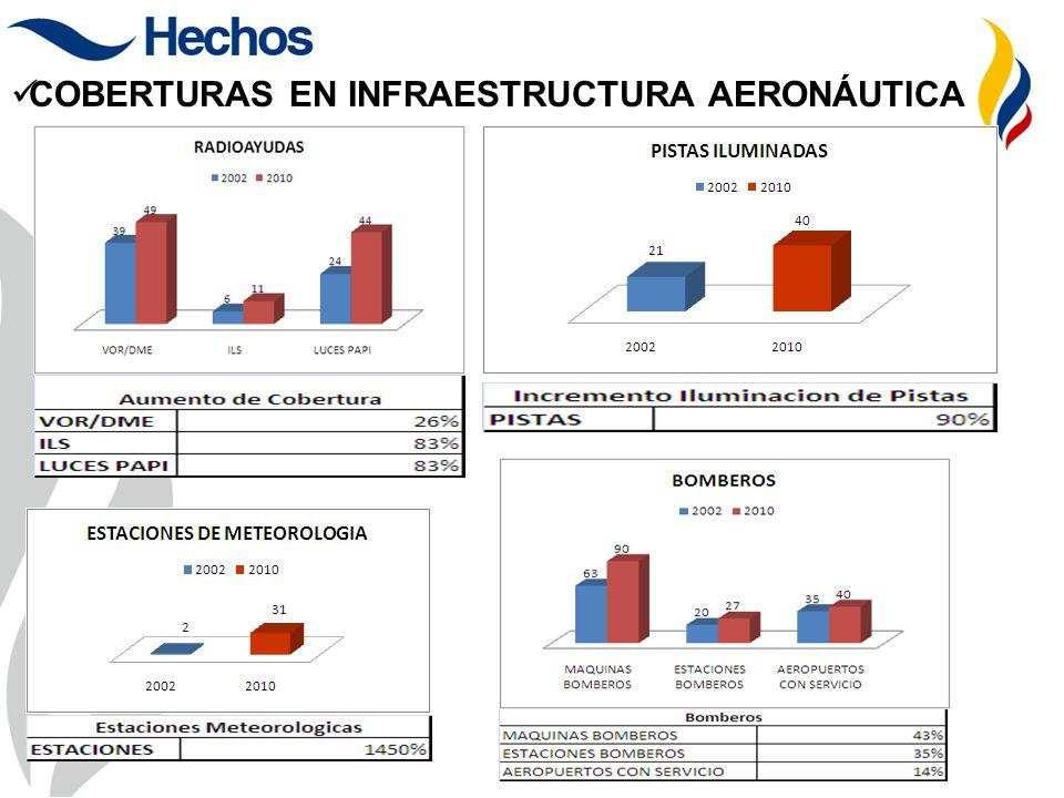 COBERTURAS EN INFRAESTRUCTURA AERONÁUTICA