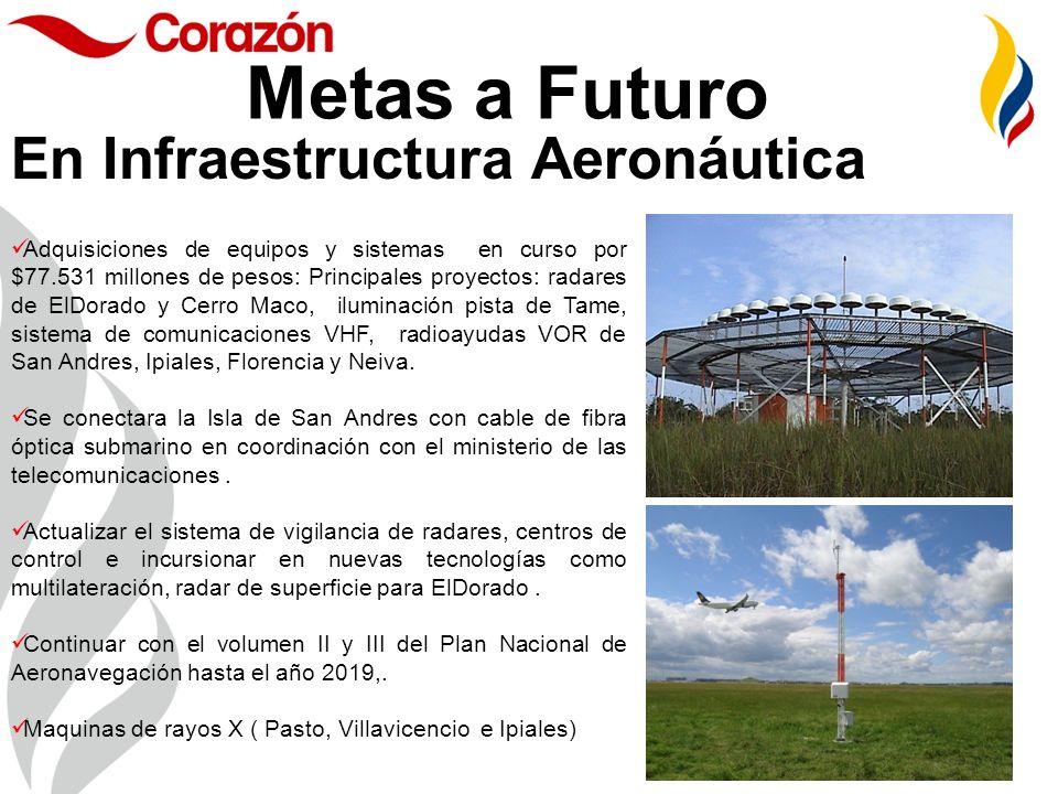 Metas a Futuro En Infraestructura Aeronáutica Adquisiciones de equipos y sistemas en curso por $77.531 millones de pesos: Principales proyectos: radar