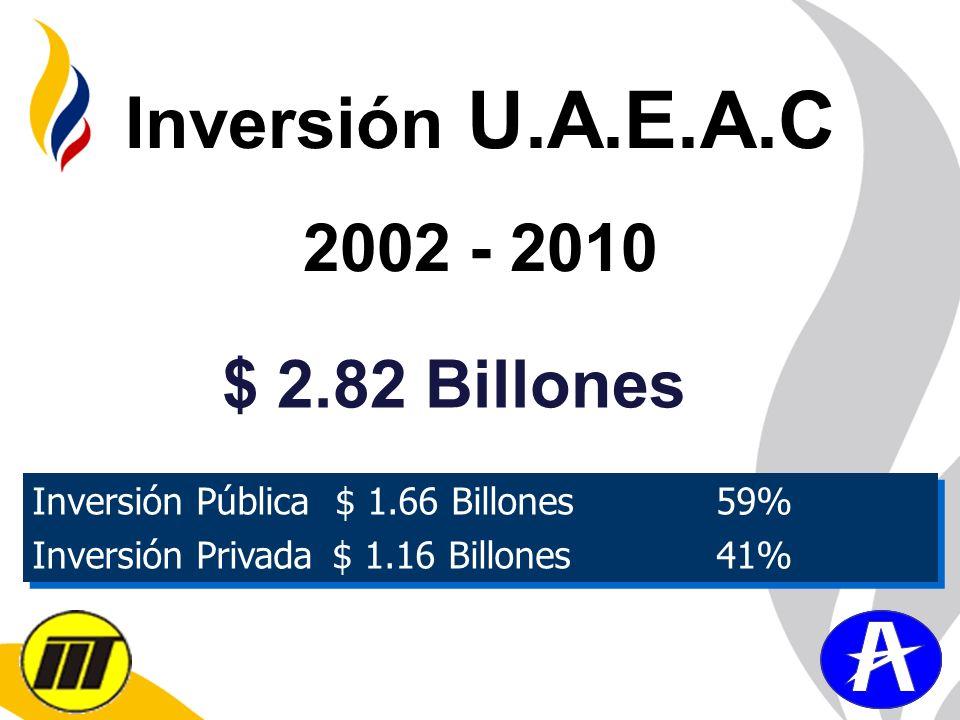 Inversión U.A.E.A.C 2002 - 2010 Inversión Pública $ 1.66 Billones 59% Inversión Privada $ 1.16 Billones 41% Inversión Pública $ 1.66 Billones 59% Inve