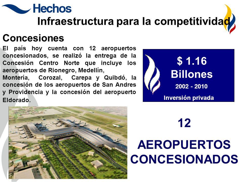Concesiones El país hoy cuenta con 12 aeropuertos concesionados, se realizó la entrega de la Concesión Centro Norte que incluye los aeropuertos de Rio