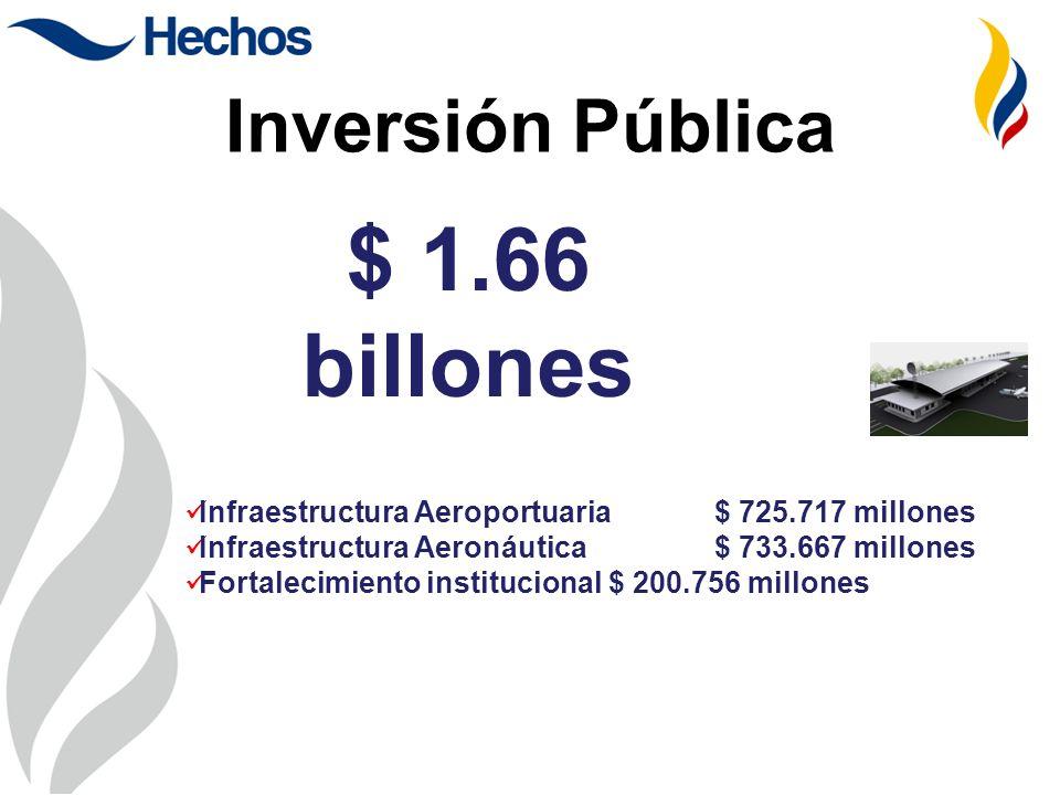 Inversiones Efectuadas 2002 - 2010 Inversión Pública $ 1.66 billones Infraestructura Aeroportuaria $ 725.717 millones Infraestructura Aeronáutica$ 733