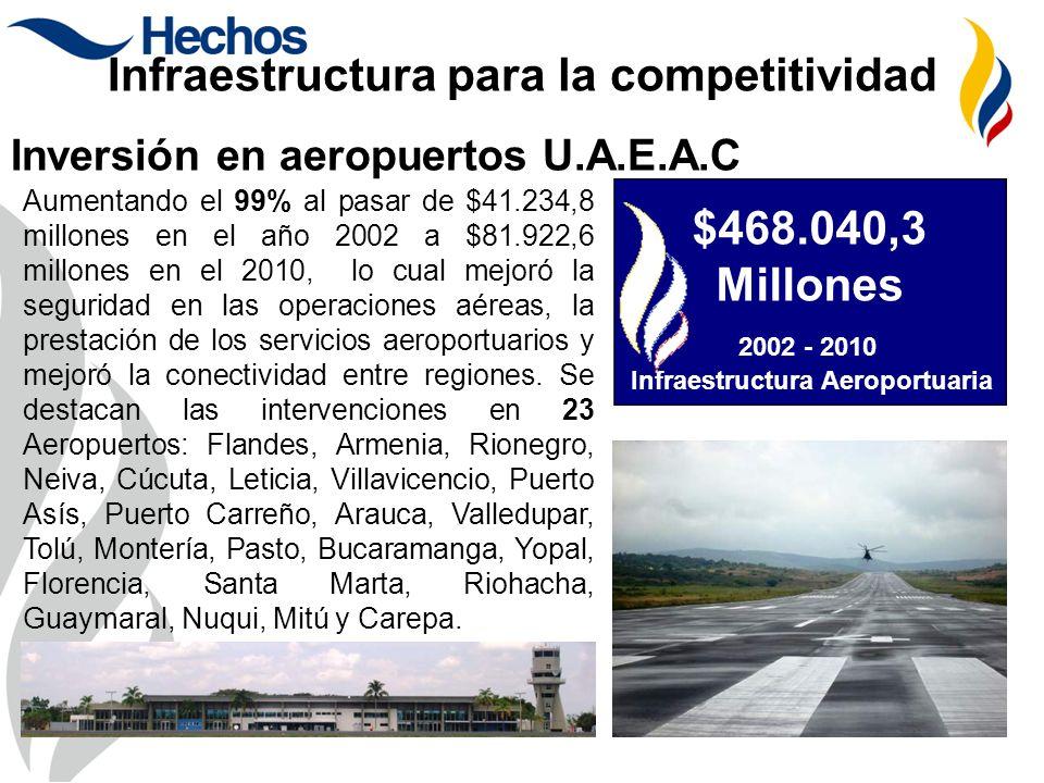 Inversión en aeropuertos U.A.E.A.C Aumentando el 99% al pasar de $41.234,8 millones en el año 2002 a $81.922,6 millones en el 2010, lo cual mejoró la