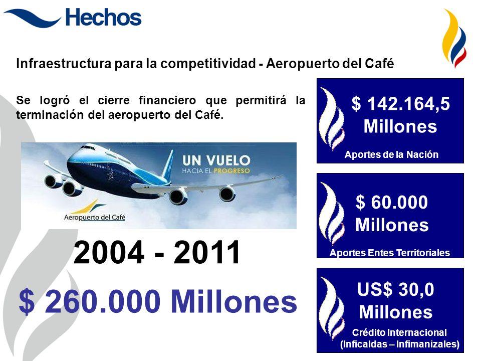 $ 142.164,5 Millones Aportes de la Nación Se logró el cierre financiero que permitirá la terminación del aeropuerto del Café. $ 60.000 Millones Aporte