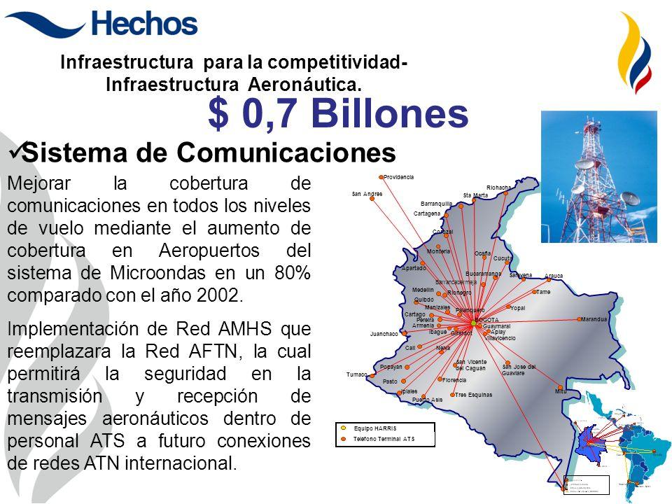 Infraestructura para la competitividad- Infraestructura Aeronáutica. San Jose del Guaviare Mitú Villavicencio Florencia Ipiales Puerto Asís Tres Esqui