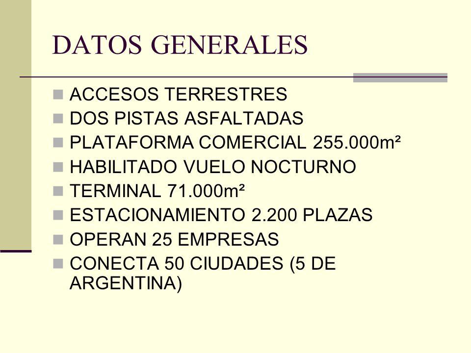 DATOS GENERALES ACCESOS TERRESTRES DOS PISTAS ASFALTADAS PLATAFORMA COMERCIAL 255.000m² HABILITADO VUELO NOCTURNO TERMINAL 71.000m² ESTACIONAMIENTO 2.