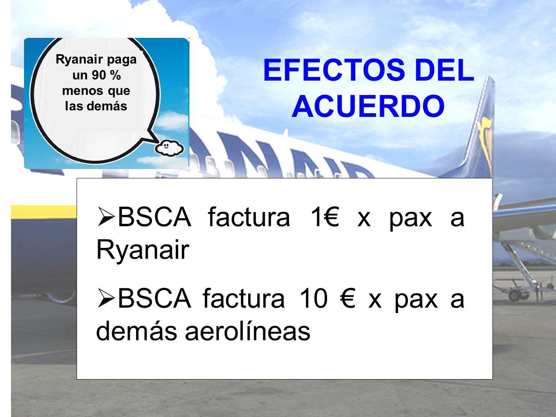 EFECTOS DEL ACUERDO Ryanair paga un 90 % menos que las demás BSCA factura 1 x pax a Ryanair BSCA factura 10 x pax a demás aerolíneas