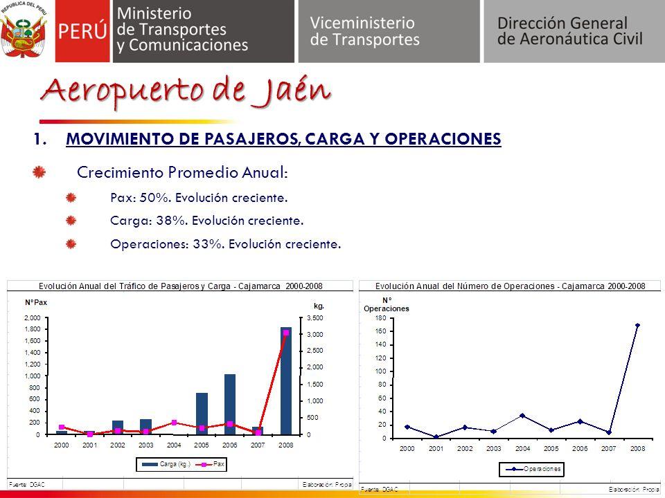 Aeropuerto de Jaén 1.MOVIMIENTO DE PASAJEROS, CARGA Y OPERACIONES Crecimiento Promedio Anual: Pax: 50%.