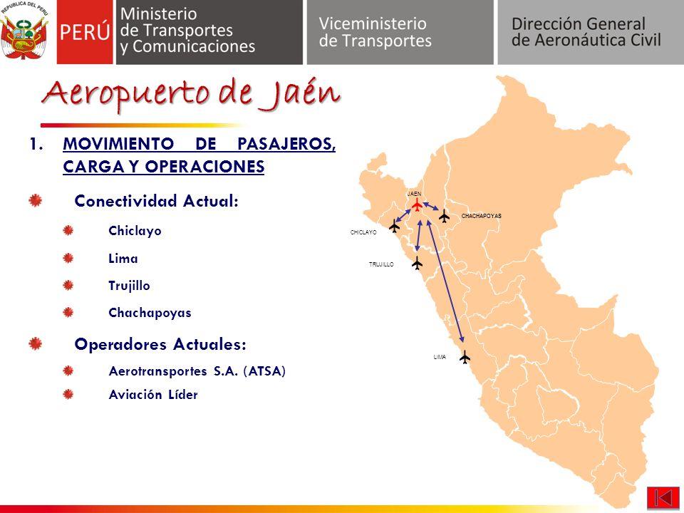 CHACHAPOYAS JAEN CHICLAYO TRUJILLO LIMA Aeropuerto de Jaén 1.MOVIMIENTO DE PASAJEROS, CARGA Y OPERACIONES Conectividad Actual: Chiclayo Lima Trujillo Chachapoyas Operadores Actuales: Aerotransportes S.A.