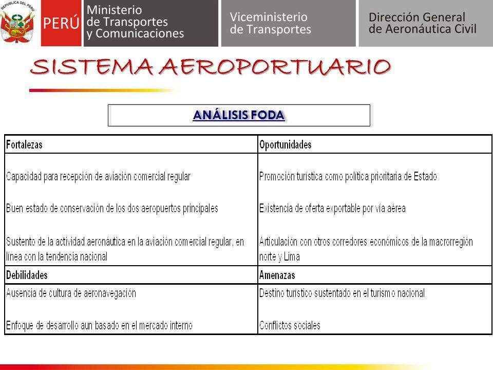 SISTEMA AEROPORTUARIO ANÁLISIS FODA