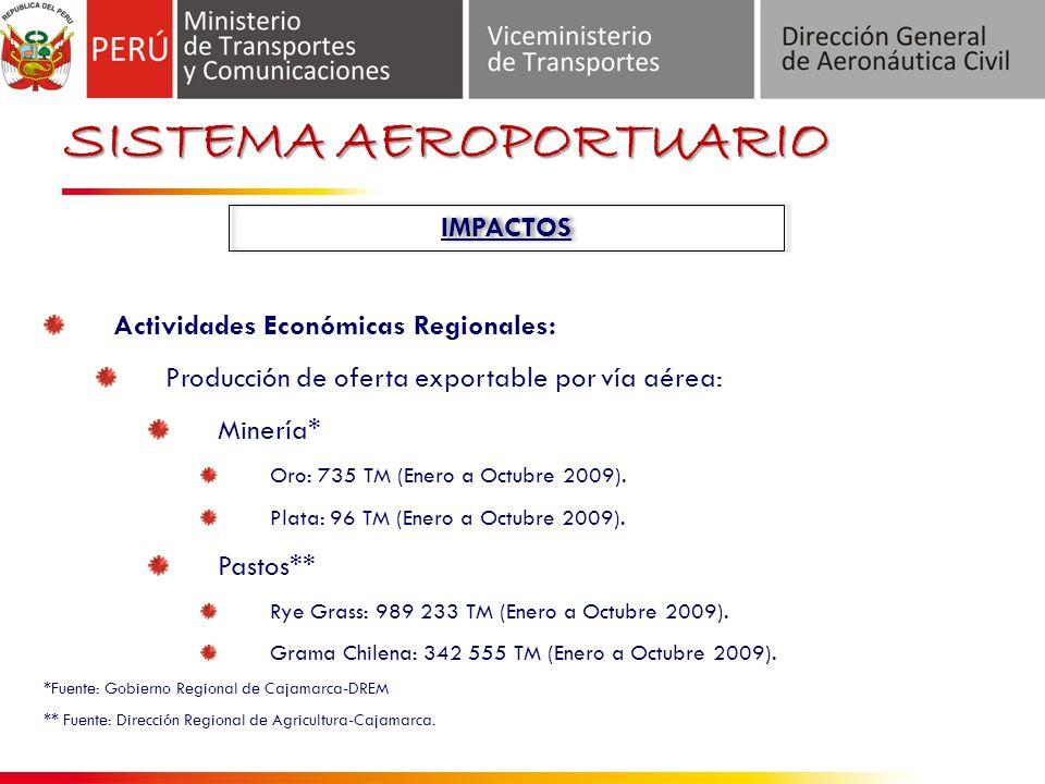 SISTEMA AEROPORTUARIO IMPACTOS Actividades Económicas Regionales: Producción de oferta exportable por vía aérea: Minería* Oro: 735 TM (Enero a Octubre 2009).